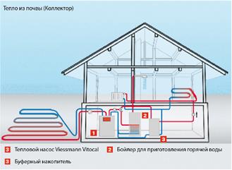 Тепловые насосы в Днепропетровске